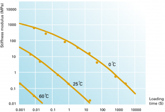 Bitumen stiffness as a function of temperature and loading time for a 100 Pen bitumen.
